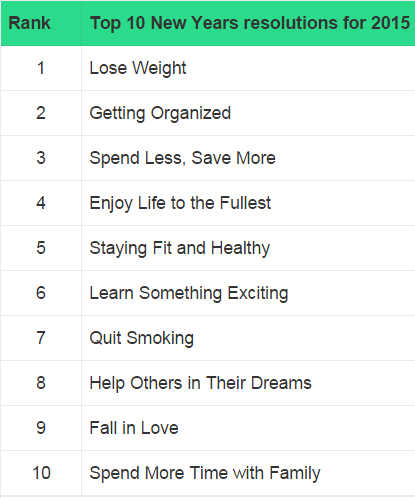 new-years-resolutions-top10